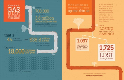 natural gas leaks infographic